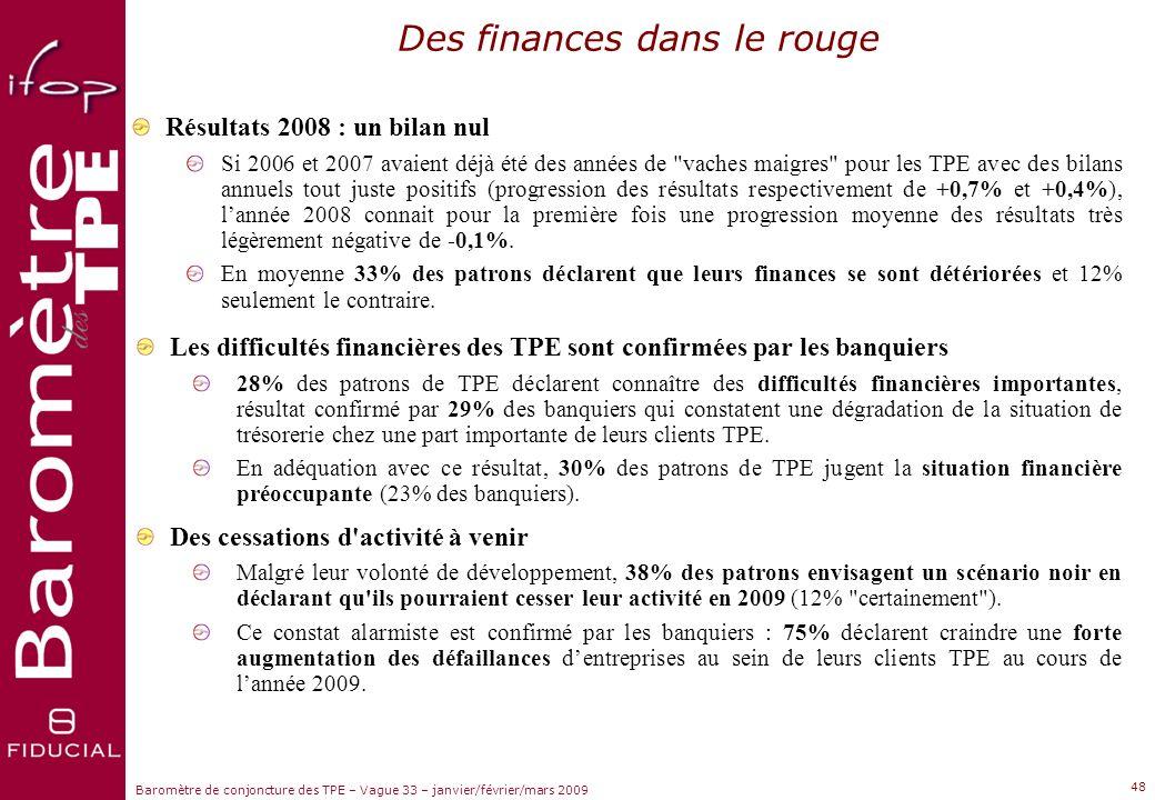 Sujets dactualité Baromètre de conjoncture des TPE – Vague 33 – janvier/février/mars 2009 47 Lemploi directement plombé par la crise La crise entraine