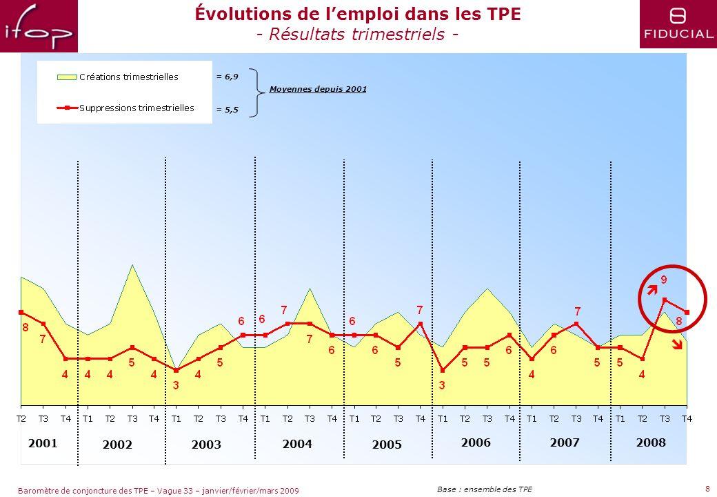 Sujets dactualité Baromètre de conjoncture des TPE – Vague 33 – janvier/février/mars 2009 7 Perspectives de janvier à mars 2009 Base : ensemble des TP