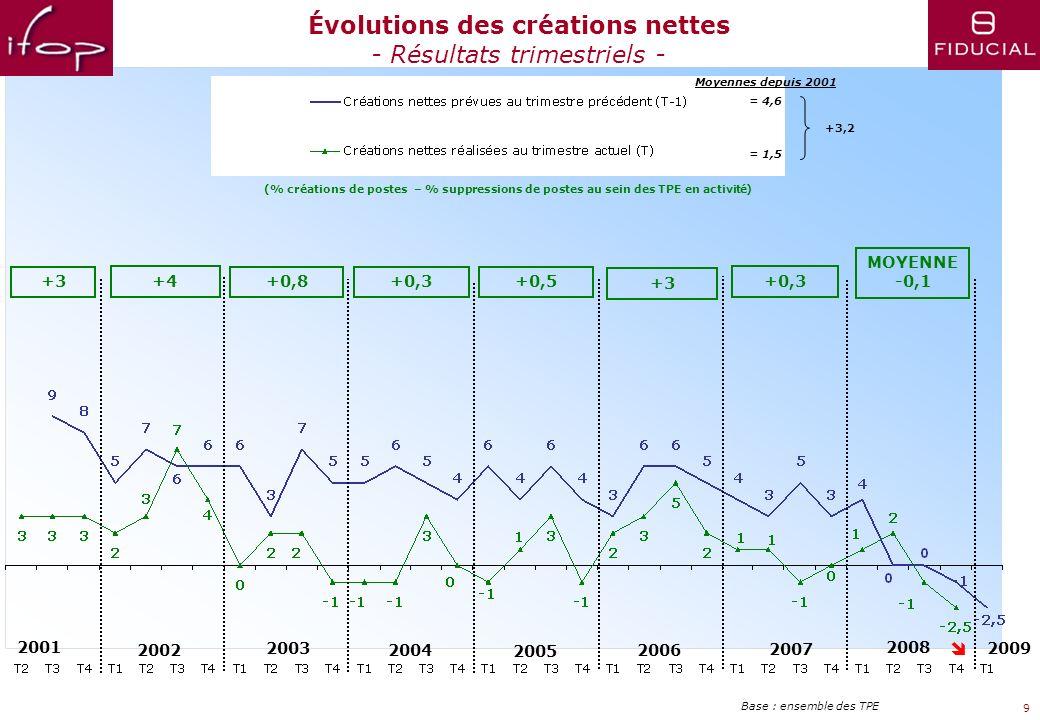 2001 2002 2003 2004 2005 2006 = 6,9 = 5,5 2007 Moyennes depuis 2001 8 2008 Évolutions de lemploi dans les TPE - Résultats trimestriels - Base : ensemb