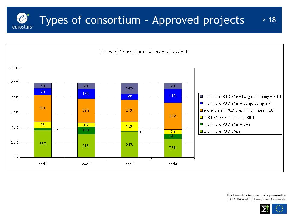 The Eurostars Programme is powered by EUREKA and the European Community > 18 Types of consortium – Approved projects