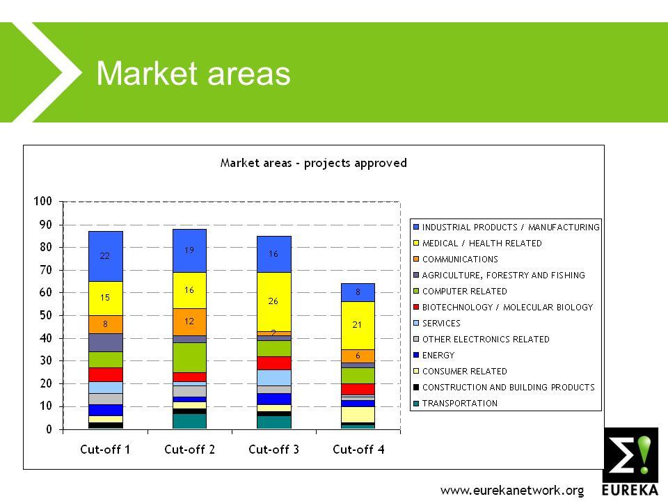 www.eurekanetwork.org Market areas