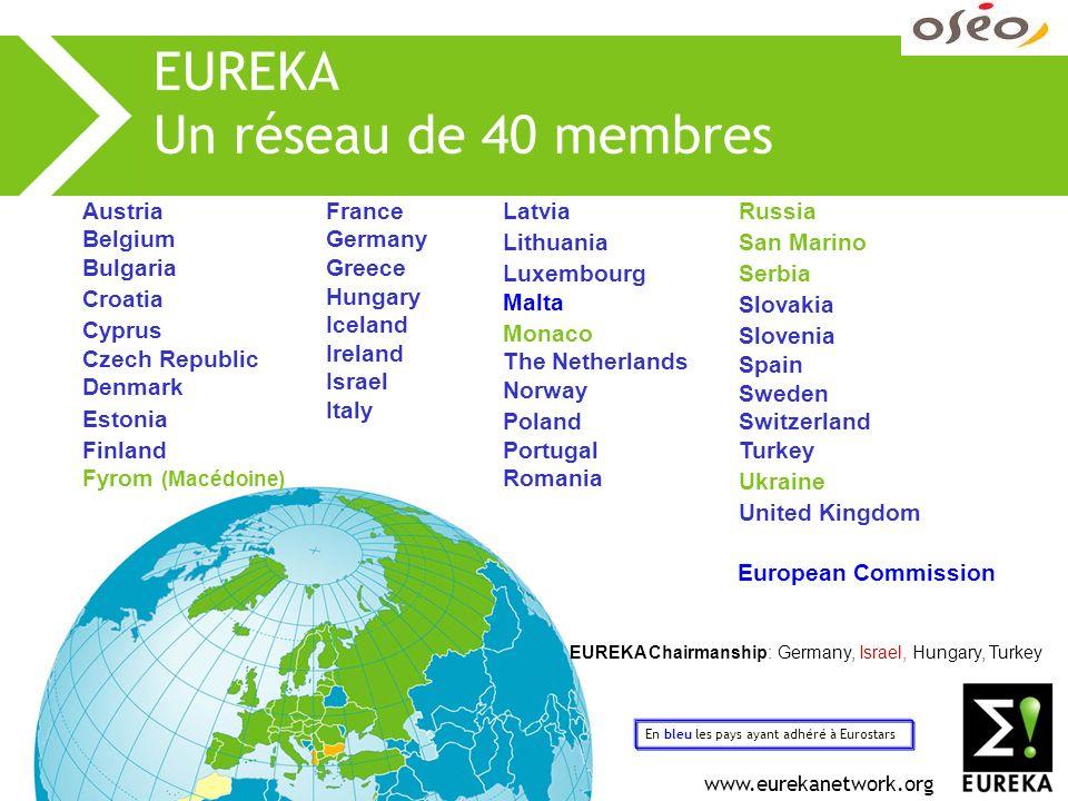 www.eurekanetwork.org EUREKA: 3 types de projets Clusters Initiatives stratégiques thématiques Priorités définies dans une feuille de route Consortium avec les acteurs majeurs Développement de technologies génériques Gestion assurée par les industriels Projets individuels Proches du marché, Orientés produit, procédé ou service innovants Au moins deux partenaires de deux pays membres Eurostars Projects The consortium leader is a research-performing SME Programmed jointly with the European Community Dead line for calls