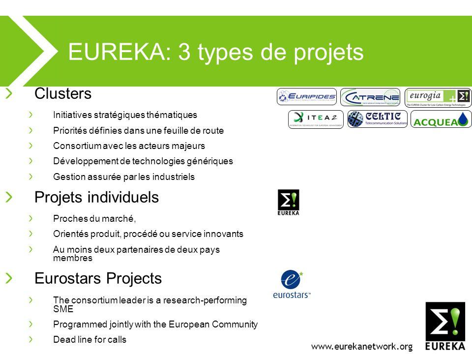www.eurekanetwork.org EUREKA: 3 types de projets Clusters Initiatives stratégiques thématiques Priorités définies dans une feuille de route Consortium