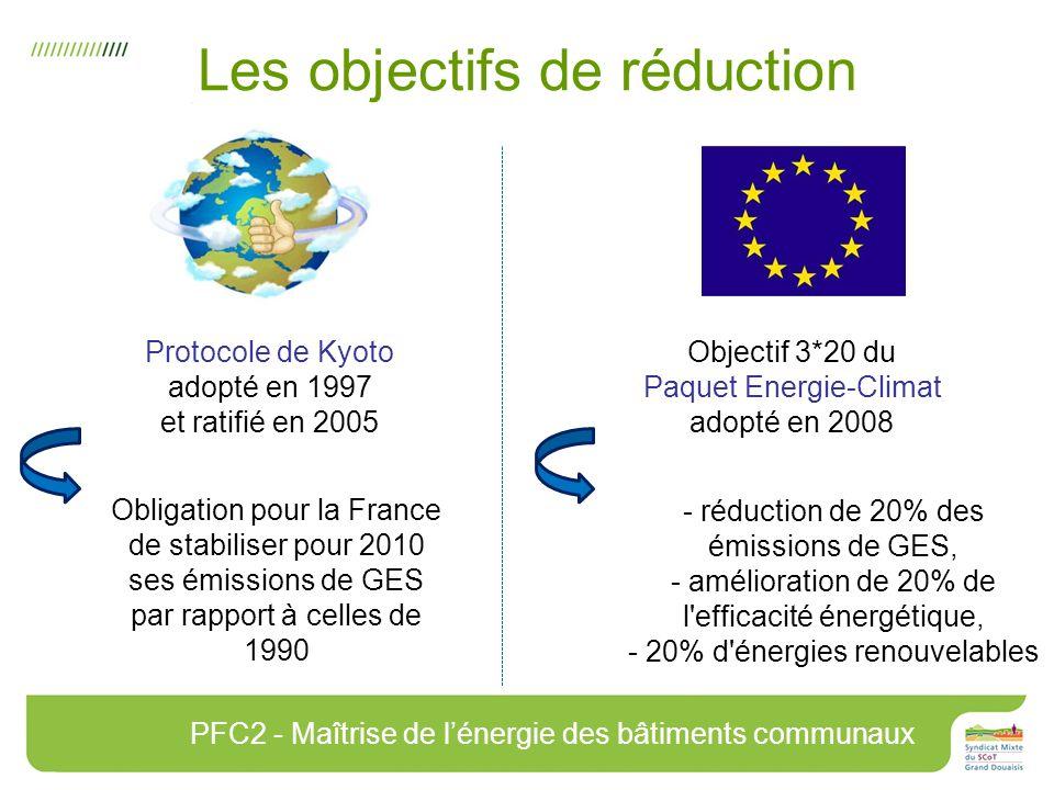 Les objectifs de réduction Protocole de Kyoto adopté en 1997 et ratifié en 2005 Obligation pour la France de stabiliser pour 2010 ses émissions de GES par rapport à celles de 1990 Objectif 3*20 du Paquet Energie-Climat adopté en 2008 - réduction de 20% des émissions de GES, - amélioration de 20% de l efficacité énergétique, - 20% d énergies renouvelables PFC2 - Maîtrise de lénergie des bâtiments communaux