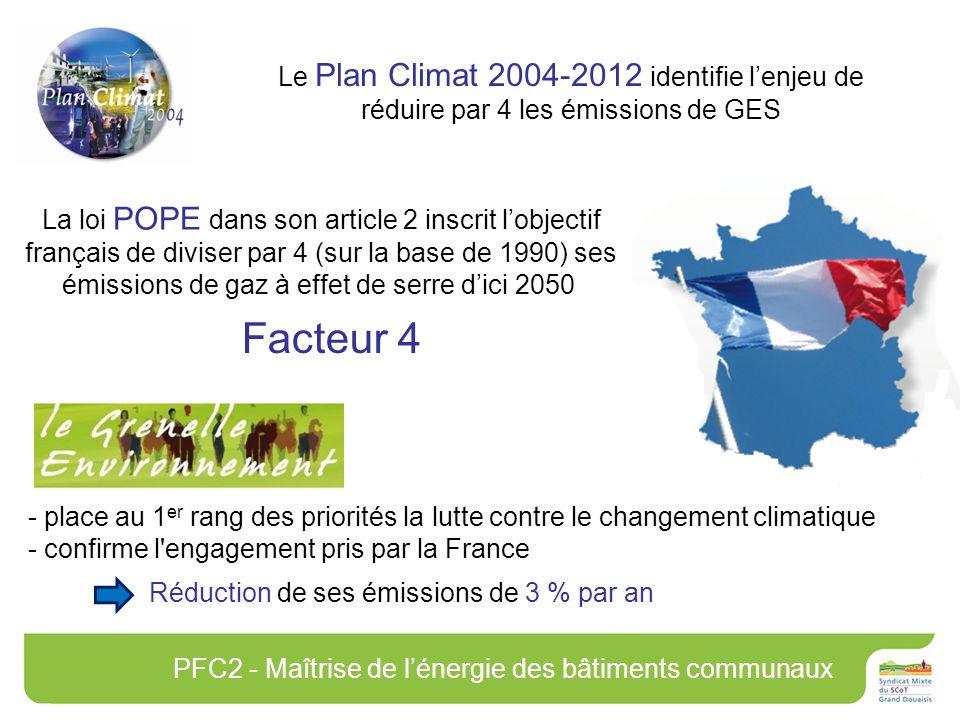 Le Plan Climat 2004-2012 identifie lenjeu de réduire par 4 les émissions de GES La loi POPE dans son article 2 inscrit lobjectif français de diviser par 4 (sur la base de 1990) ses émissions de gaz à effet de serre dici 2050 - place au 1 er rang des priorités la lutte contre le changement climatique - confirme l engagement pris par la France PFC2 - Maîtrise de lénergie des bâtiments communaux Réduction de ses émissions de 3 % par an Facteur 4