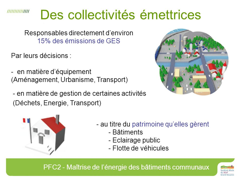 Responsables directement denviron 15% des émissions de GES Par leurs décisions : - en matière déquipement (Aménagement, Urbanisme, Transport) Des collectivités émettrices PFC2 - Maîtrise de lénergie des bâtiments communaux - au titre du patrimoine quelles gèrent - Bâtiments - Eclairage public - Flotte de véhicules - en matière de gestion de certaines activités (Déchets, Energie, Transport)
