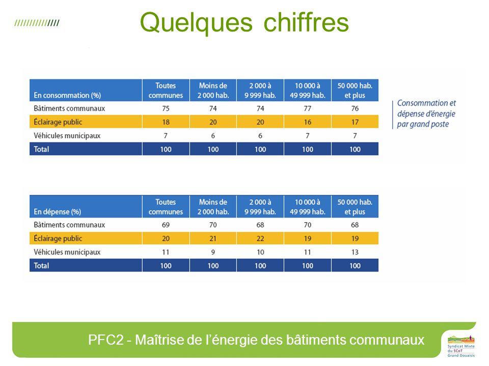 Quelques chiffres PFC2 - Maîtrise de lénergie des bâtiments communaux