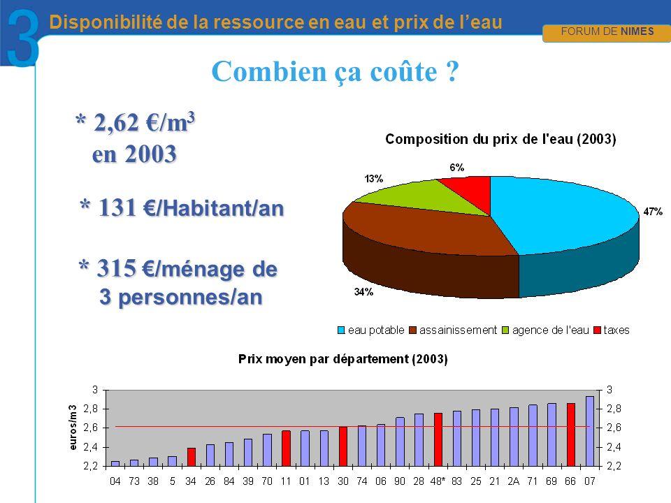 CRÉDIT PHOTOS en attente… FORUM DE NIMES Disponibilité de la ressource en eau et prix de leau FORUM DE NIMES * 2,62 /m 3 en 2003 Combien ça coûte .