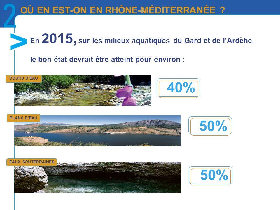 En 2015, sur les milieux aquatiques du Gard et de lArdèhe, le bon état devrait être atteint pour environ : COURS DEAU PLANS DEAU EAUX SOUTERRAINES 50% 40% 50% OÙ EN EST-ON EN RHÔNE-MÉDITERRANÉE