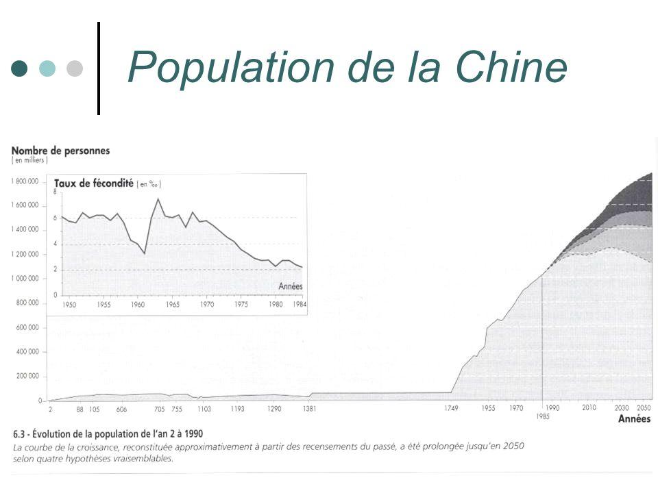 Population de la Chine