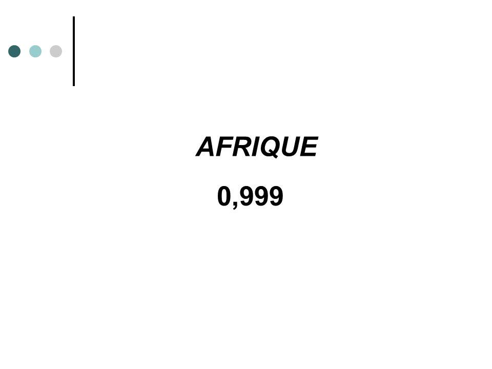 0,999 AFRIQUE