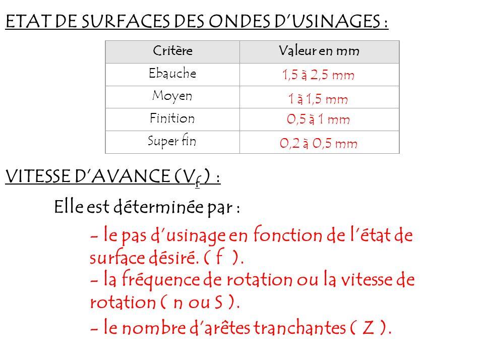 ETAT DE SURFACES DES ONDES DUSINAGES : CritèreValeur en mm Ebauche Moyen Finition Super fin VITESSE DAVANCE (V f ) : Elle est déterminée par : - le pa