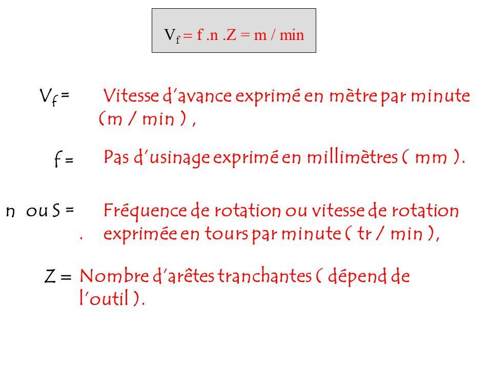 V f f.n.Z = m / min V f = Vitesse davance exprimé en mètre par minute (m / min ), f = Pas dusinage exprimé en millimètres ( mm ). n ou S =Fréquence de
