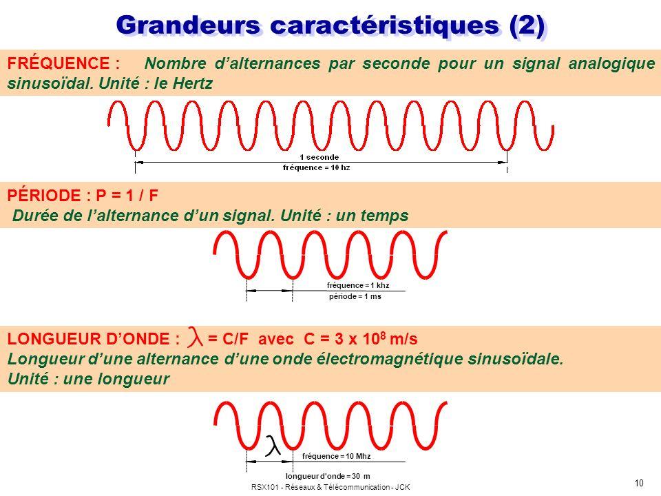 RSX101 - Réseaux & Télécommunication - JCK 10 période = 1 ms fréquence = 1 khz FRÉQUENCE : Nombre dalternances par seconde pour un signal analogique s