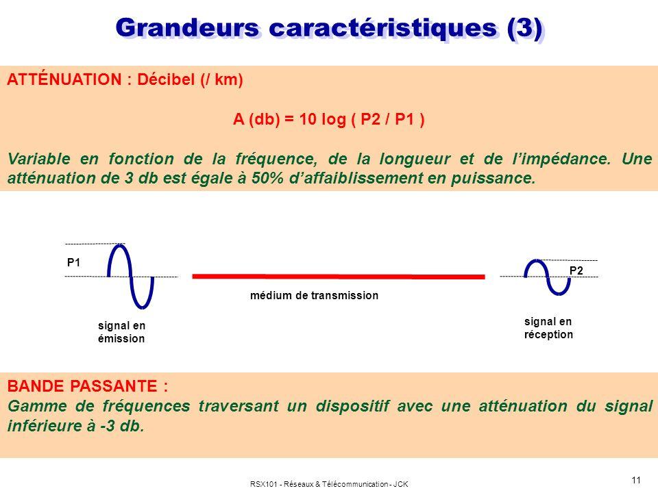 RSX101 - Réseaux & Télécommunication - JCK 11 ATTÉNUATION : Décibel (/ km) A (db) = 10 log ( P2 / P1 ) Variable en fonction de la fréquence, de la lon