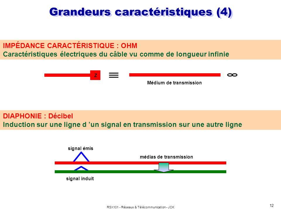 RSX101 - Réseaux & Télécommunication - JCK 12 Médium de transmission Z IMPÉDANCE CARACTÉRISTIQUE : OHM Caractéristiques électriques du câble vu comme
