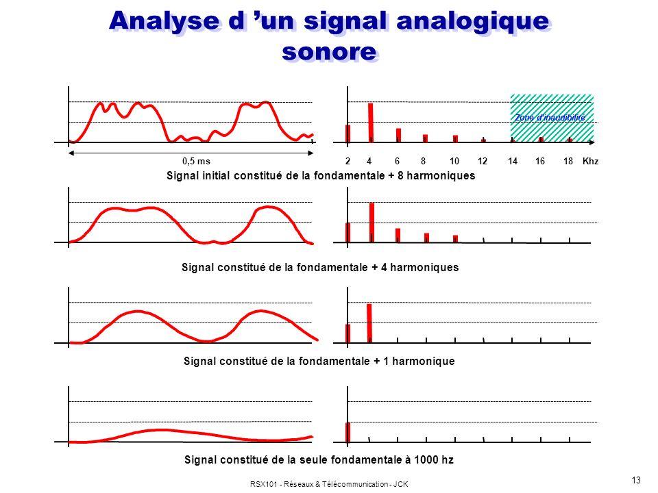 RSX101 - Réseaux & Télécommunication - JCK 13 Analyse d un signal analogique sonore Signal constitué de la fondamentale + 1 harmonique Signal initial