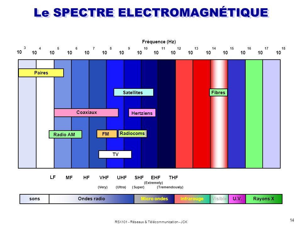 RSX101 - Réseaux & Télécommunication - JCK 14 Le SPECTRE ELECTROMAGNÉTIQUE Visible Fréquence (Hz) 10 456789 1112131415161718 Coaxiaux Radio AM Satelli