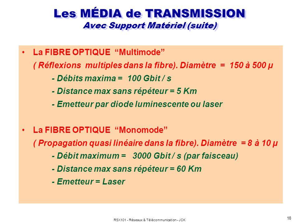 RSX101 - Réseaux & Télécommunication - JCK 18 La FIBRE OPTIQUE Multimode ( Réflexions multiples dans la fibre). Diamètre = 150 à 500 µ - Débits maxima
