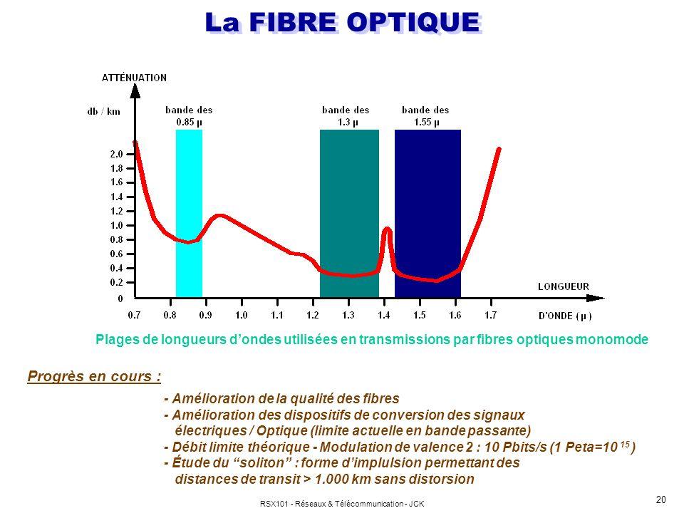 RSX101 - Réseaux & Télécommunication - JCK 20 La FIBRE OPTIQUE Plages de longueurs dondes utilisées en transmissions par fibres optiques monomode Prog