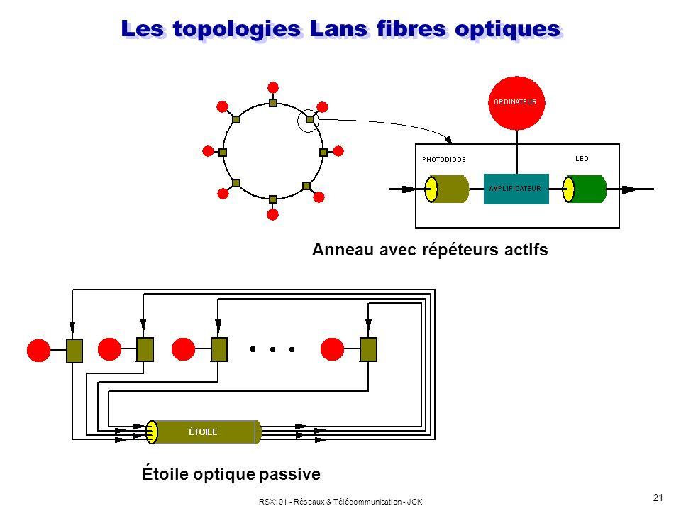 RSX101 - Réseaux & Télécommunication - JCK 21 Anneau avec répéteurs actifs Étoile optique passive Les topologies Lans fibres optiques