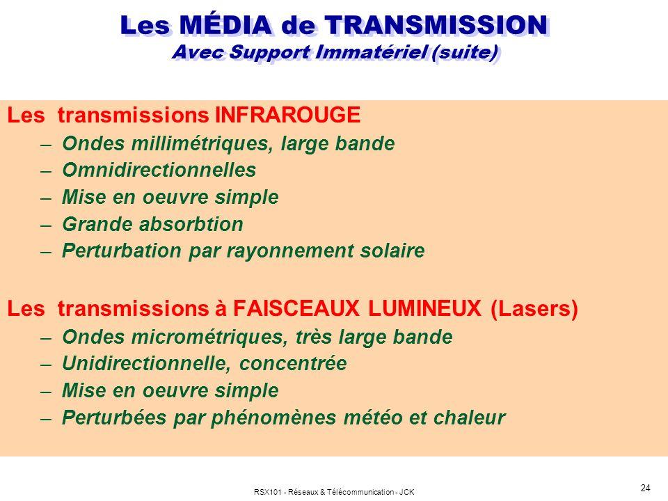 RSX101 - Réseaux & Télécommunication - JCK 24 Les transmissions INFRAROUGE –Ondes millimétriques, large bande –Omnidirectionnelles –Mise en oeuvre sim