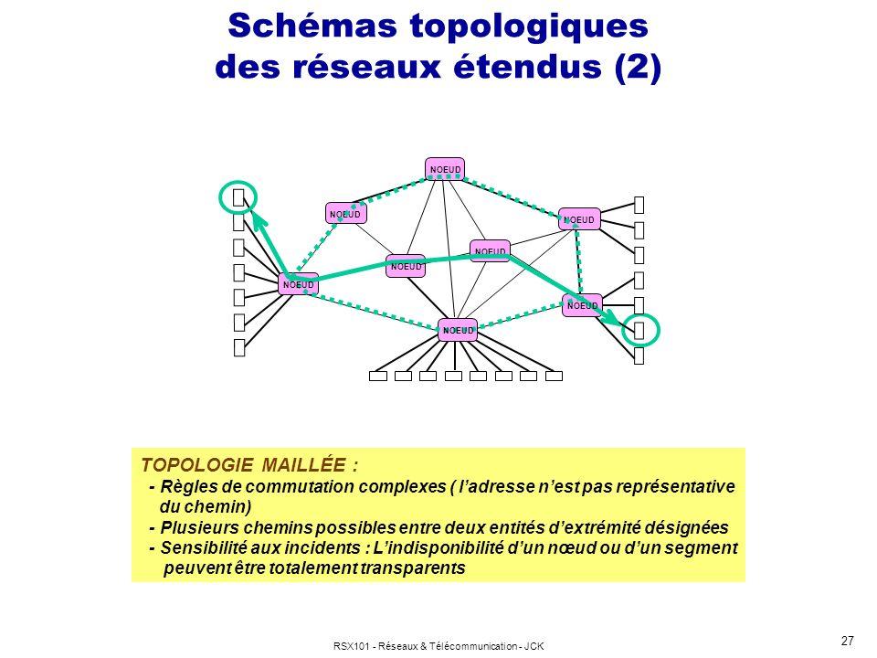 RSX101 - Réseaux & Télécommunication - JCK 27 Schémas topologiques des réseaux étendus (2) TOPOLOGIE MAILLÉE : - Règles de commutation complexes ( lad