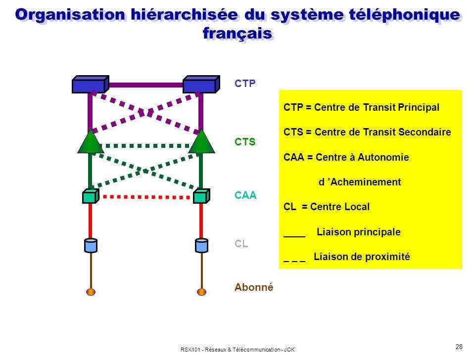 RSX101 - Réseaux & Télécommunication - JCK 28 Organisation hiérarchisée du système téléphonique français CTP = Centre de Transit Principal CTS = Centr