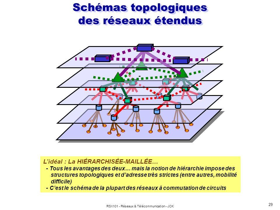 RSX101 - Réseaux & Télécommunication - JCK 29 Schémas topologiques des réseaux étendus Lidéal : La HIÉRARCHISÉE-MAILLÉE… - Tous les avantages des deux