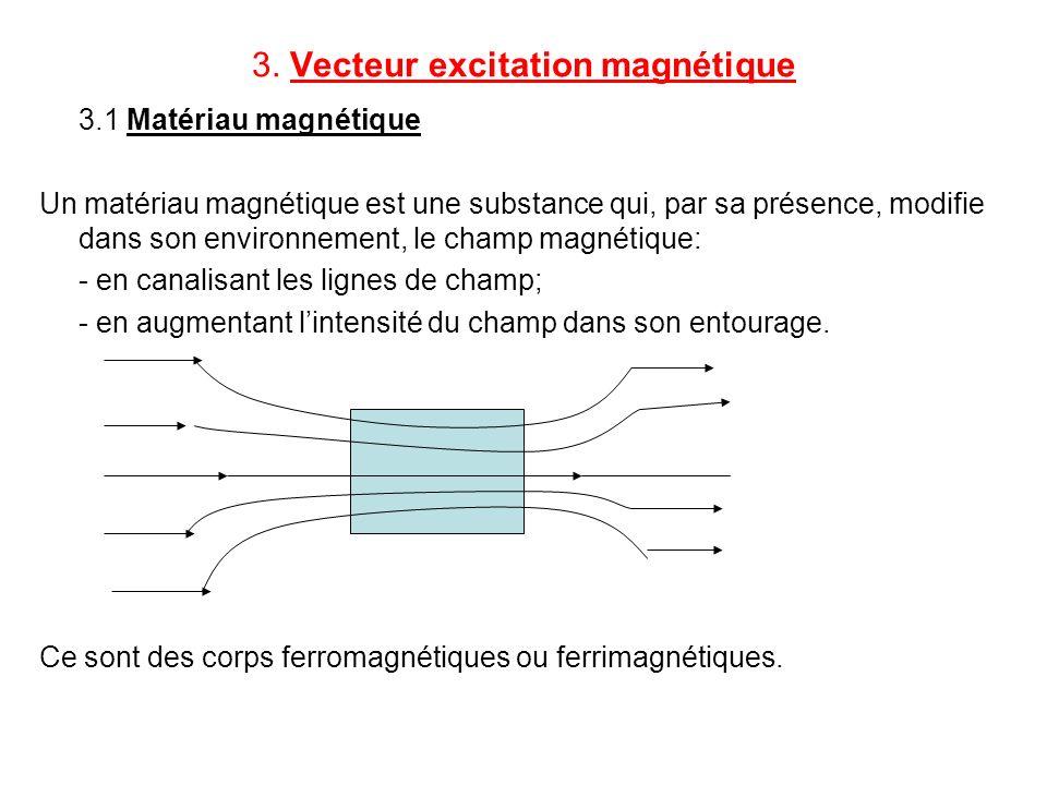 3. Vecteur excitation magnétique 3.1 Matériau magnétique Un matériau magnétique est une substance qui, par sa présence, modifie dans son environnement