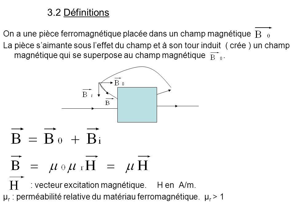 3.2 Définitions On a une pièce ferromagnétique placée dans un champ magnétique La pièce saimante sous leffet du champ et à son tour induit ( crée ) un