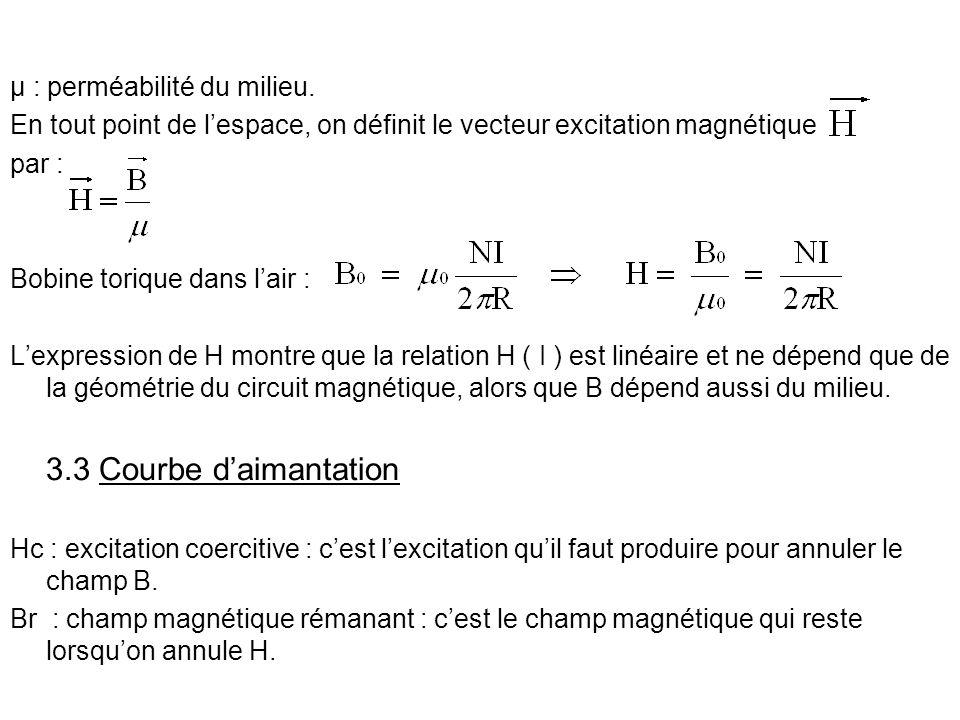 µ : perméabilité du milieu. En tout point de lespace, on définit le vecteur excitation magnétique par : Bobine torique dans lair : Lexpression de H mo