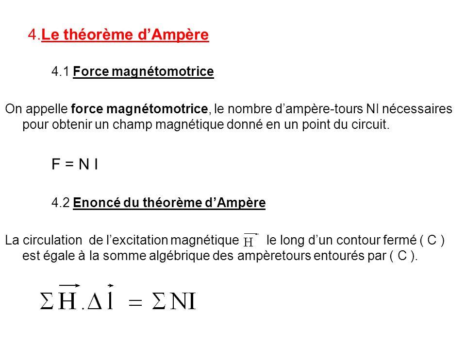 4.Le théorème dAmpère 4.1 Force magnétomotrice On appelle force magnétomotrice, le nombre dampère-tours NI nécessaires pour obtenir un champ magnétiqu