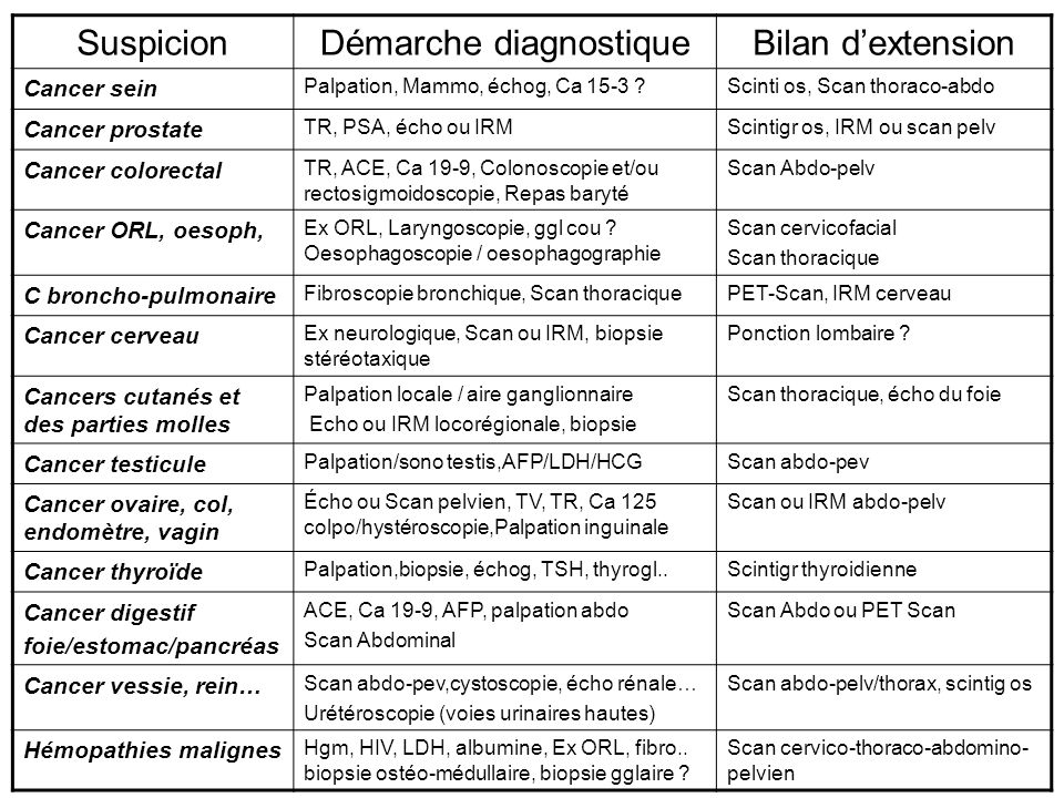 SuspicionDémarche diagnostiqueBilan dextension Cancer sein Palpation, Mammo, échog, Ca 15-3 ?Scinti os, Scan thoraco-abdo Cancer prostate TR, PSA, éch