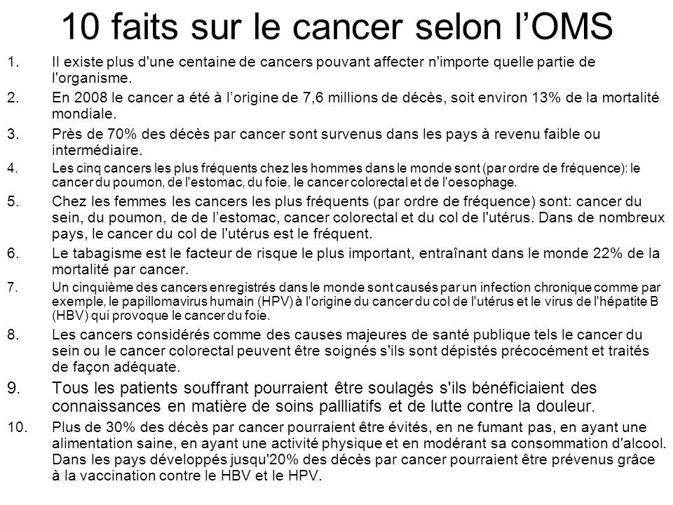 10 faits sur le cancer selon lOMS 1.Il existe plus d'une centaine de cancers pouvant affecter n'importe quelle partie de l'organisme. 2.En 2008 le can