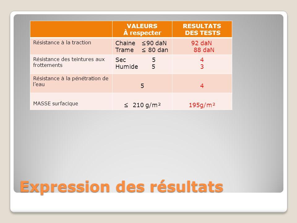 Expression des résultats VALEURS À respecter RESULTATS DES TESTS Résistance à la traction Chaine 90 daN Trame 80 dan 92 daN 88 daN Résistance des tein