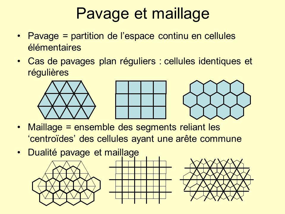 Pavage et maillage Pavage = partition de lespace continu en cellules élémentaires Cas de pavages plan réguliers : cellules identiques et régulières Ma