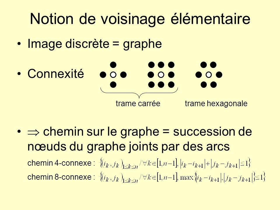 Notion de voisinage élémentaire Image discrète = graphe Connexité trame carréetrame hexagonale chemin sur le graphe = succession de nœuds du graphe jo