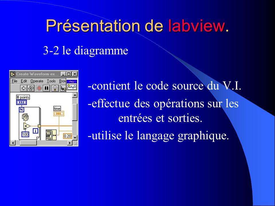 Présentation de labview. 3-2 le diagramme -contient le code source du V.I. -effectue des opérations sur les entrées et sorties. -utilise le langage gr