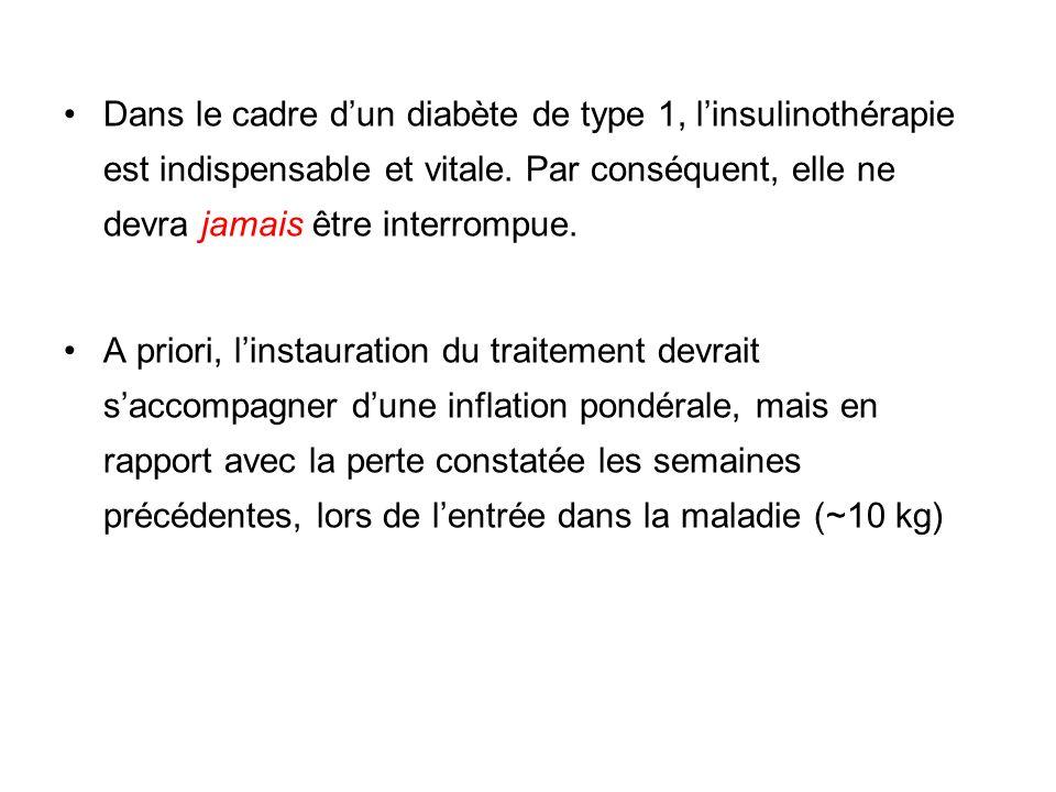 Contraception & Diabète Pas de contre-indication à une contraception orale.