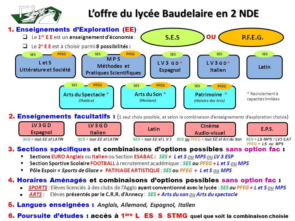 Loffre du lycée Baudelaire en 2 NDE 1. Enseignements dExploration (EE) Le 1 er E E est un enseignement déconomie : 2. Enseignements facultatifs : ( 1