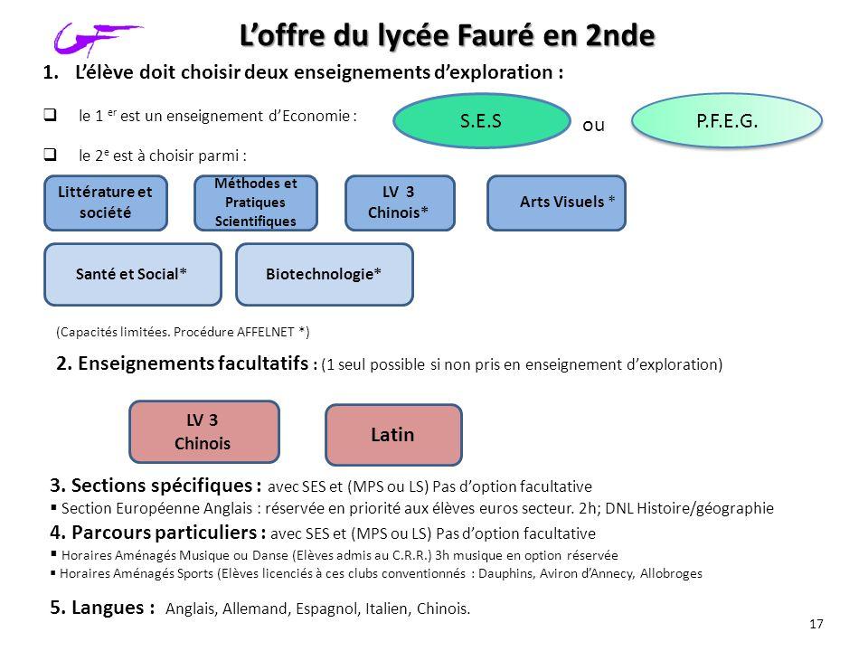 Loffre du lycée Fauré en 2nde Santé et Social* 2. Enseignements facultatifs : (1 seul possible si non pris en enseignement dexploration) Biotechnologi