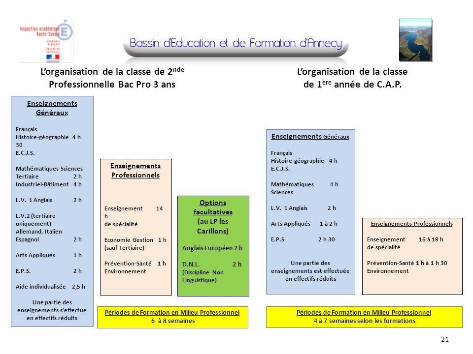 21 Enseignements Généraux Français Histoire-géographie 4 h 30 E.C.J.S. Mathématiques Sciences Tertiaire 2 h Industriel-Bâtiment 4 h L.V. 1 Anglais 2 h