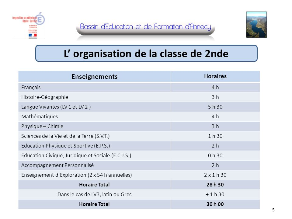 Enseignements Horaires Français4 h Histoire-Géographie3 h Langue Vivantes (LV 1 et LV 2 )5 h 30 Mathématiques4 h Physique – Chimie3 h Sciences de la V