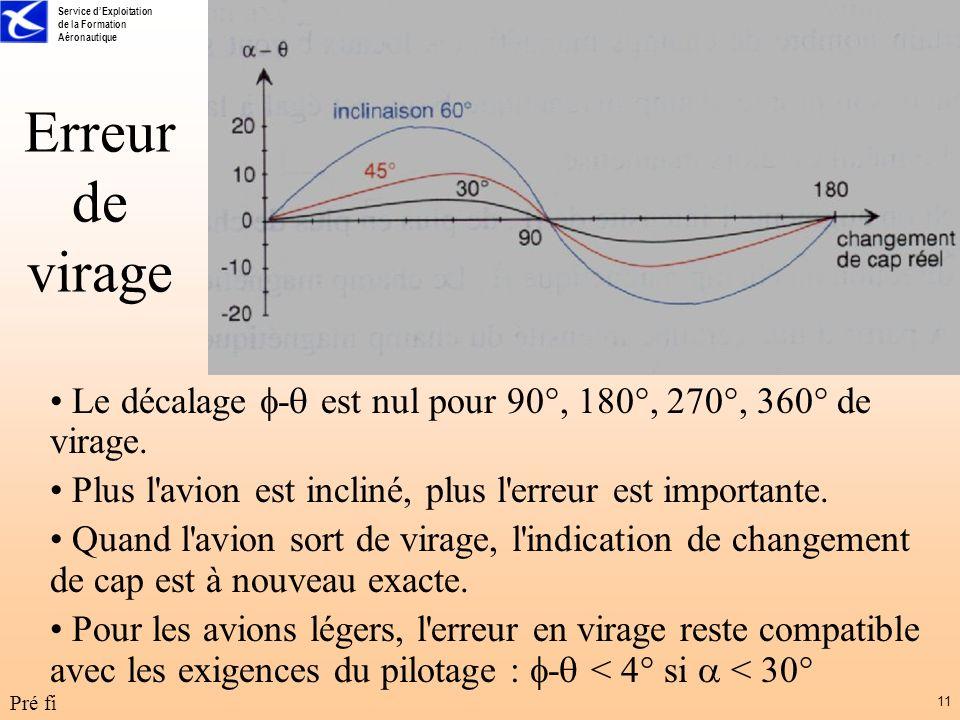 Service dExploitation de la Formation Aéronautique Pré fi 11 Erreur de virage Le décalage - est nul pour 90°, 180°, 270°, 360° de virage. Plus l'avion