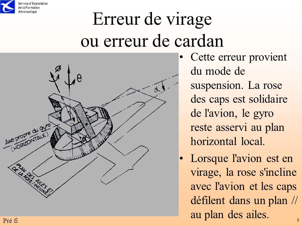 Service dExploitation de la Formation Aéronautique Pré fi 10 Erreur de virage ou erreur de cardan La variation de cap réelle a lieu dans un plan à la verticale locale d où erreur d indication de la rose pendant le virage.