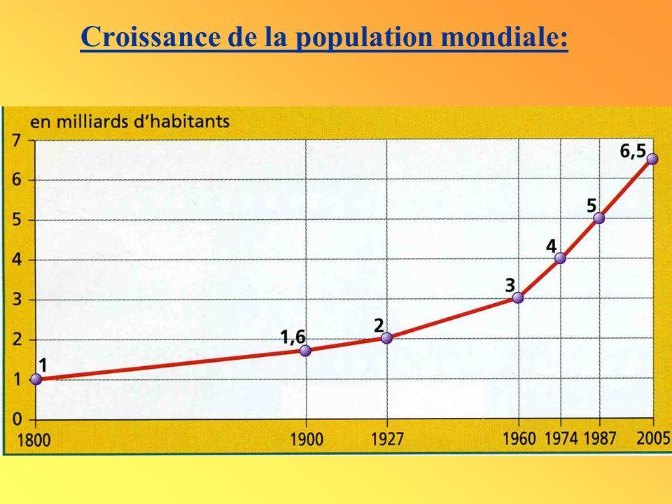 Croissance de la population mondiale: