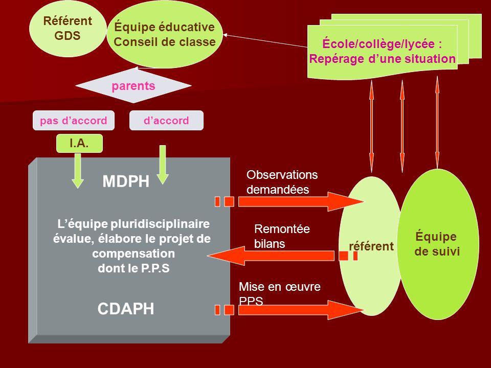 I.A. référent Équipe de suivi Léquipe pluridisciplinaire évalue, élabore le projet de compensation dont le P.P.S Référent GDS MDPH CDAPH Observations