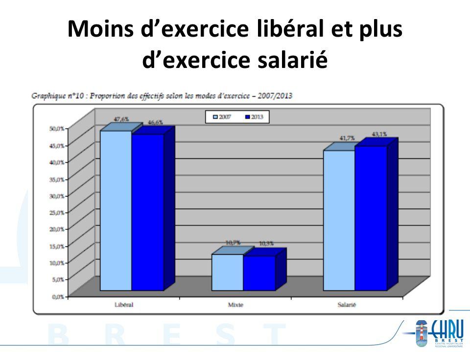 Moins dexercice libéral et plus dexercice salarié