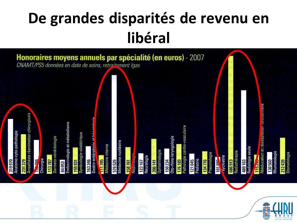 De grandes disparités de revenu en libéral